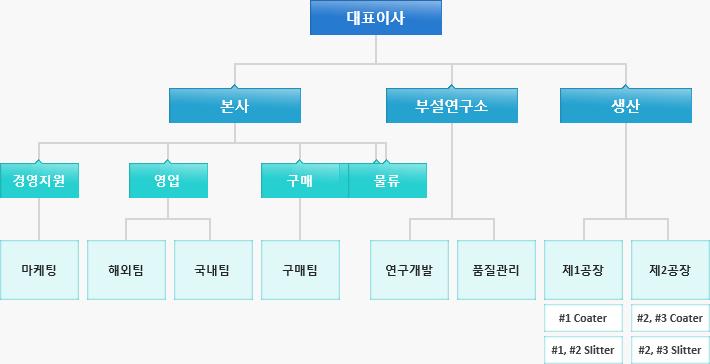 KCS 조직구성
